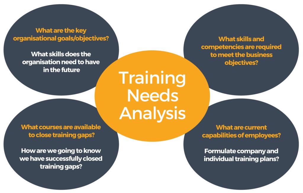 Training Needs Analysis Diagram
