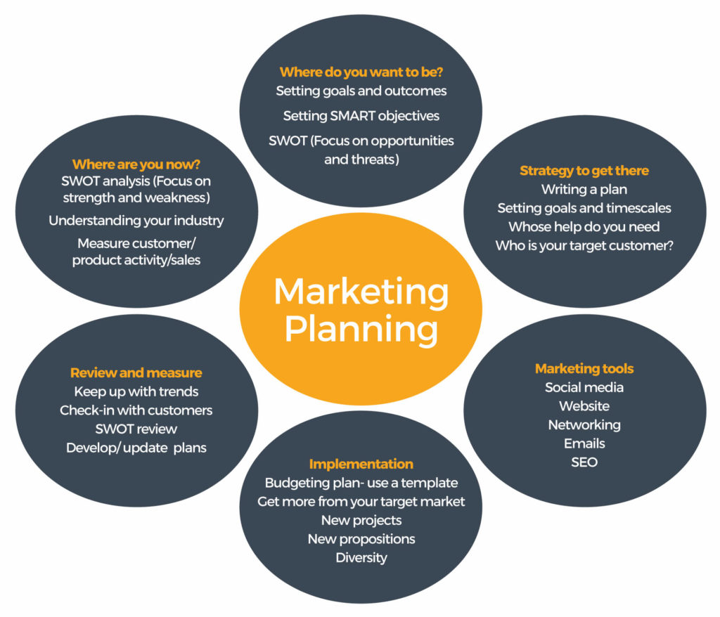 Marketing Planning Diagram